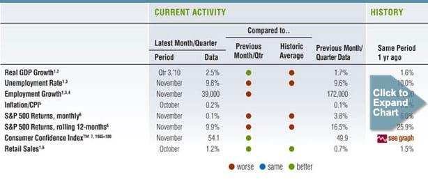 December 2010 Barometer Data
