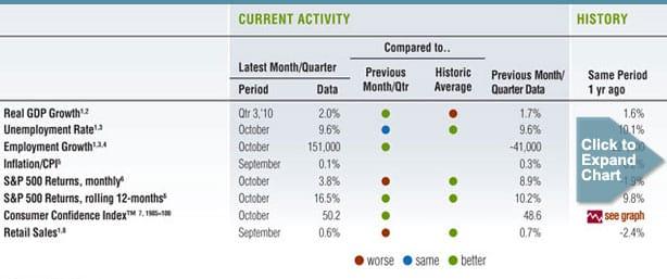 November 2010 Barometer Data